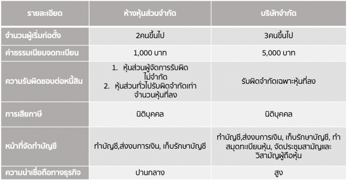 This table shows several differences between partnership and company limited of Thailand.